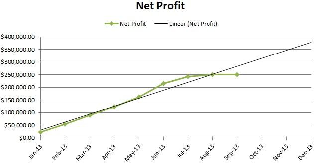Tyler_profit