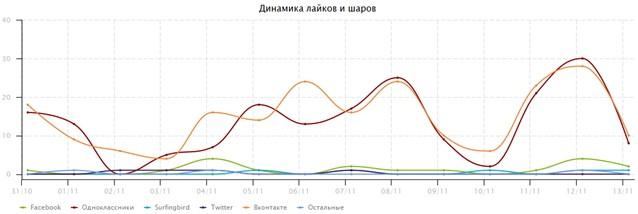 graph-uptolike