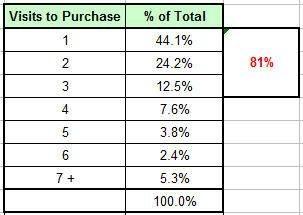 Веб аналитика: Оценивайте количество дней и визитов до покупки