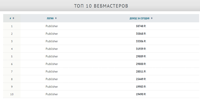 TOP10 вебмастеров AD1.RU