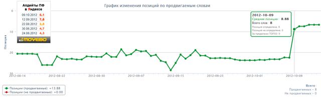 История изменения позиций в Яндексе
