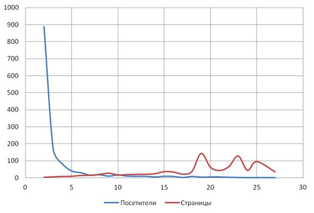 Возвращаемость посетителей и анализ ожиданий аудитории блога