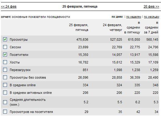 Статистика сайта в Li.ru