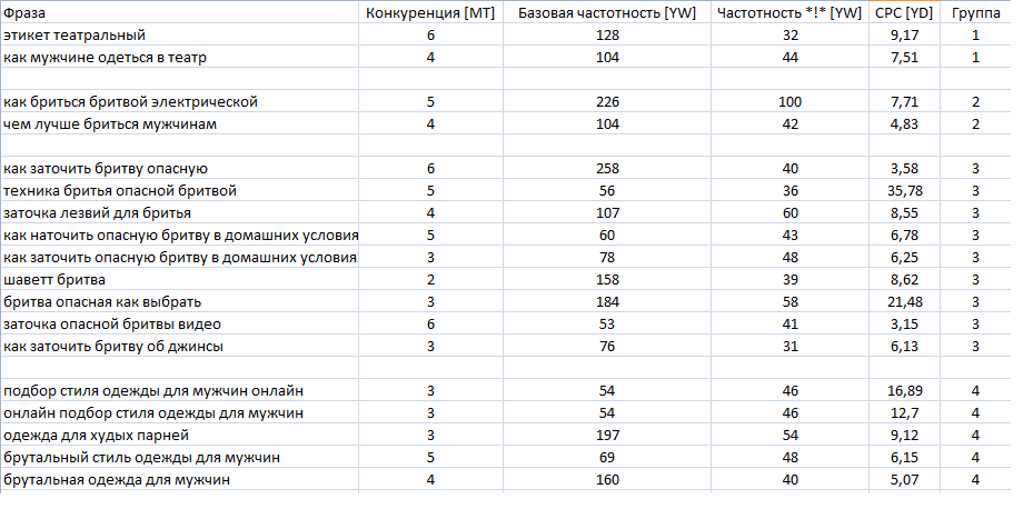 semanticheskoe-yadro-zakazat