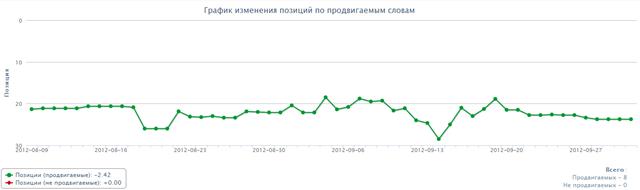 График изменений позиций в Яндексе