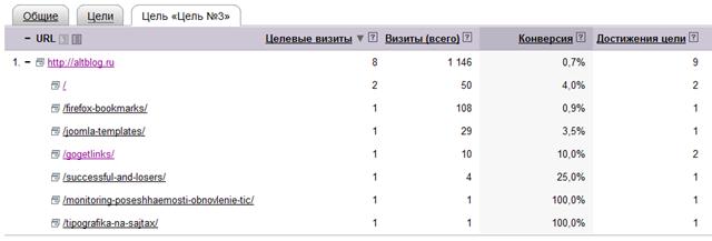 Почему Яндекс.Метрика считает главную?