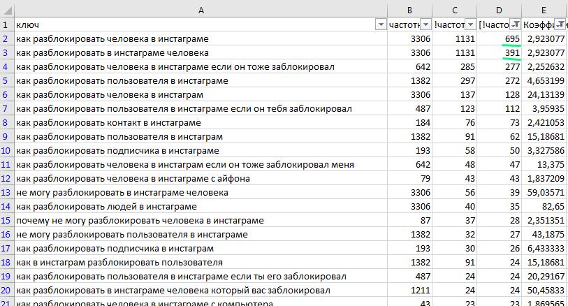 отличие данных по точной частотности без учета порядка слов и с ним